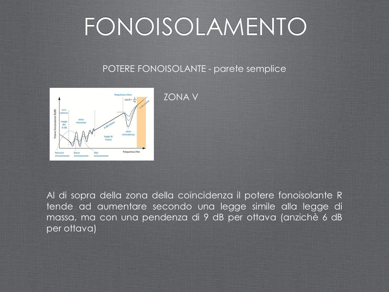 ZONA V Al di sopra della zona della coincidenza il potere fonoisolante R tende ad aumentare secondo una legge simile alla legge di massa, ma con una p