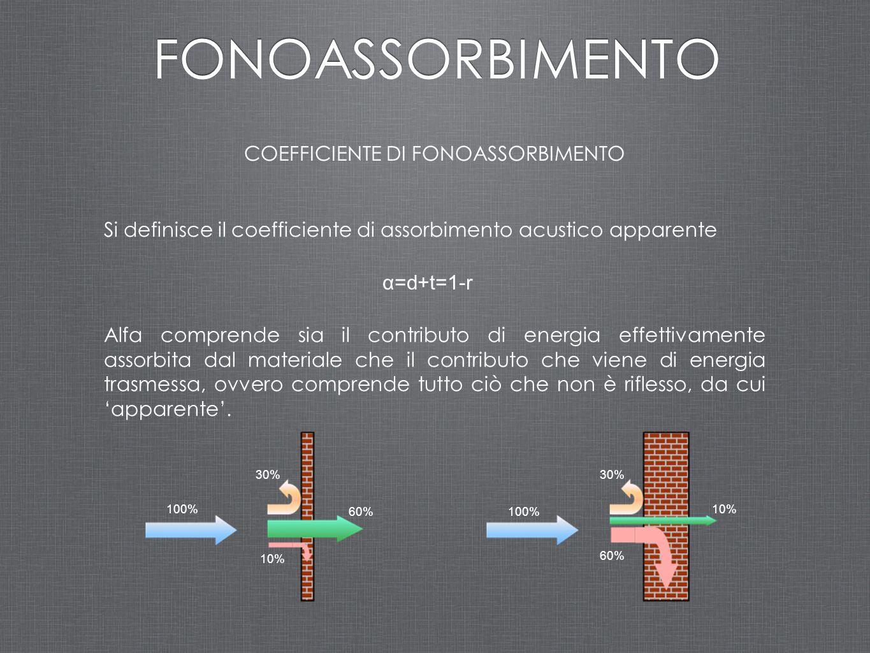 COEFFICIENTE DI FONOASSORBIMENTO Si definisce il coefficiente di assorbimento acustico apparente α=d+t=1-r Alfa comprende sia il contributo di energia