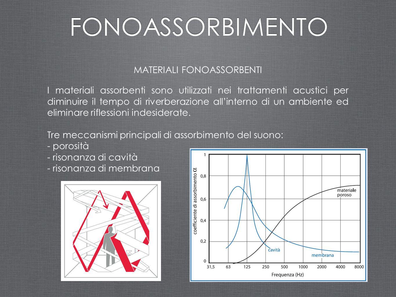 MATERIALI FONOASSORBENTI I materiali assorbenti sono utilizzati nei trattamenti acustici per diminuire il tempo di riverberazione all'interno di un am