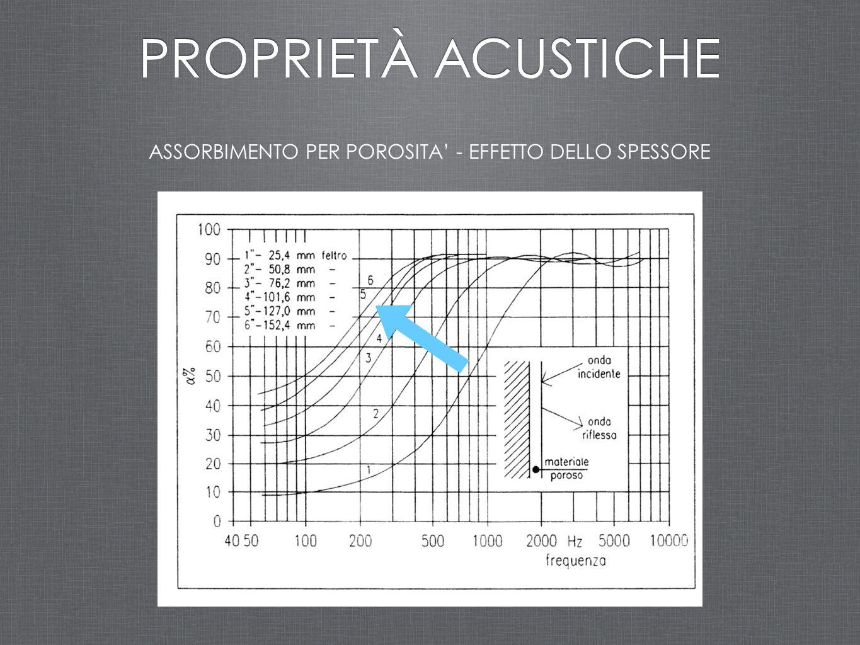 ASSORBIMENTO PER POROSITA' - EFFETTO DELLO SPESSORE PROPRIETÀ ACUSTICHE
