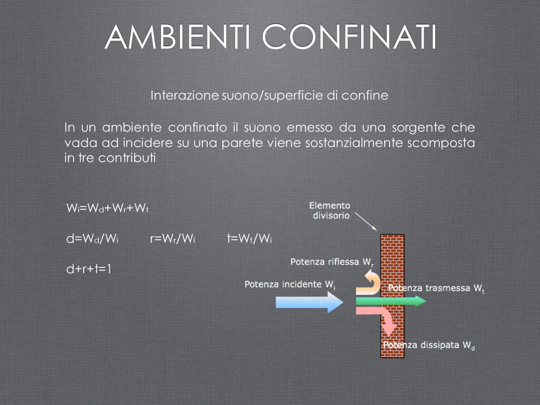 AMBIENTI CONFINATI Interazione suono/superficie di confine In un ambiente confinato il suono emesso da una sorgente che vada ad incidere su una parete