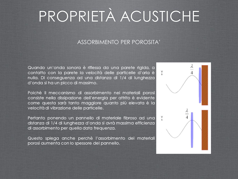 ASSORBIMENTO PER POROSITA' PROPRIETÀ ACUSTICHE Quando un'onda sonora è riflessa da una parete rigida, a contatto con la parete la velocità delle parti