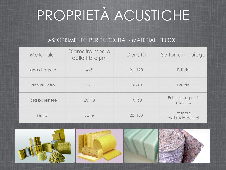 ASSORBIMENTO PER POROSITA' - MATERIALI FIBROSI PROPRIETÀ ACUSTICHE Materiale Diametro medio delle fibre µm DensitàSettori di impiego Lana di roccia4÷8
