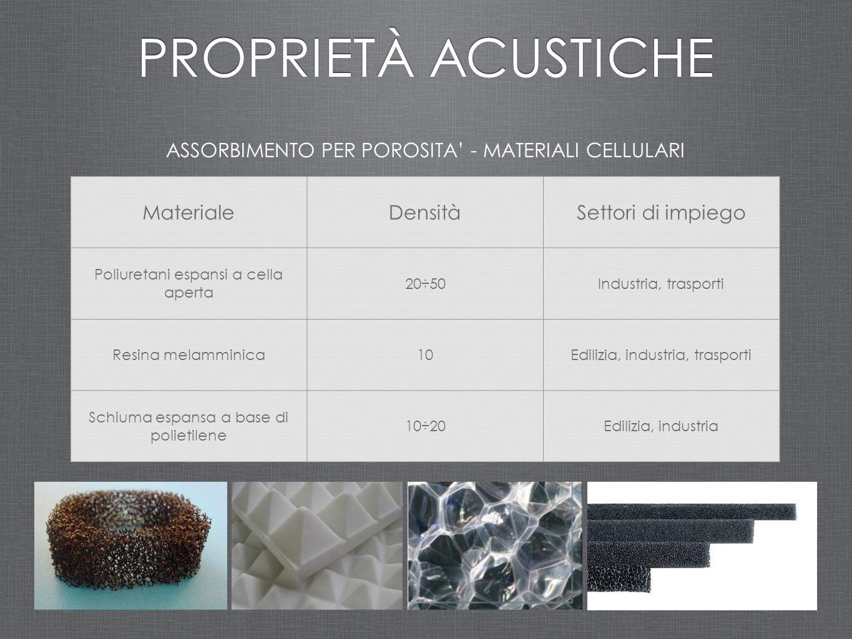 ASSORBIMENTO PER POROSITA' - MATERIALI CELLULARI PROPRIETÀ ACUSTICHE MaterialeDensitàSettori di impiego Poliuretani espansi a cella aperta 20÷50Indust