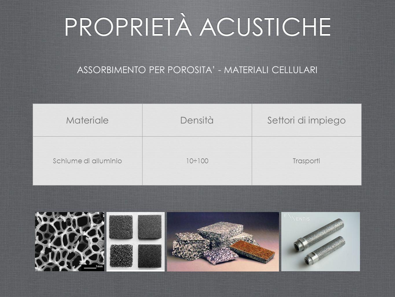 ASSORBIMENTO PER POROSITA' - MATERIALI CELLULARI PROPRIETÀ ACUSTICHE MaterialeDensitàSettori di impiego Schiume di alluminio10÷100Trasporti
