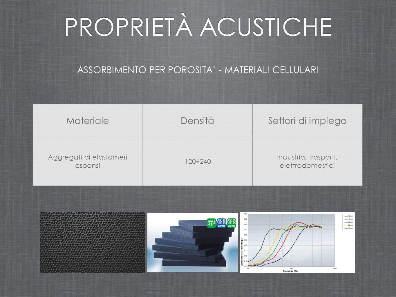 ASSORBIMENTO PER POROSITA' - MATERIALI CELLULARI PROPRIETÀ ACUSTICHE MaterialeDensitàSettori di impiego Aggregati di elastomeri espansi 120÷240 Indust
