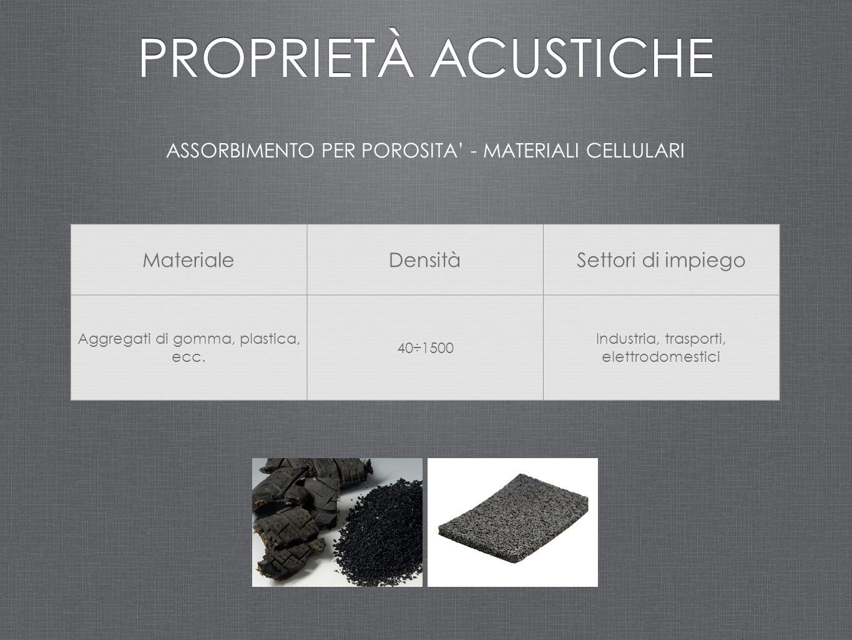 ASSORBIMENTO PER POROSITA' - MATERIALI CELLULARI PROPRIETÀ ACUSTICHE MaterialeDensitàSettori di impiego Aggregati di gomma, plastica, ecc. 40÷1500 Ind