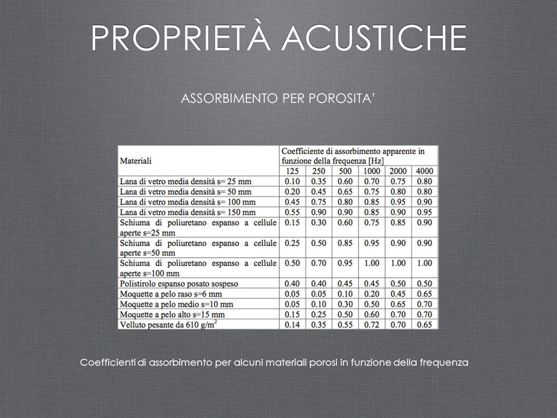 ASSORBIMENTO PER POROSITA' PROPRIETÀ ACUSTICHE Coefficienti di assorbimento per alcuni materiali porosi in funzione della frequenza