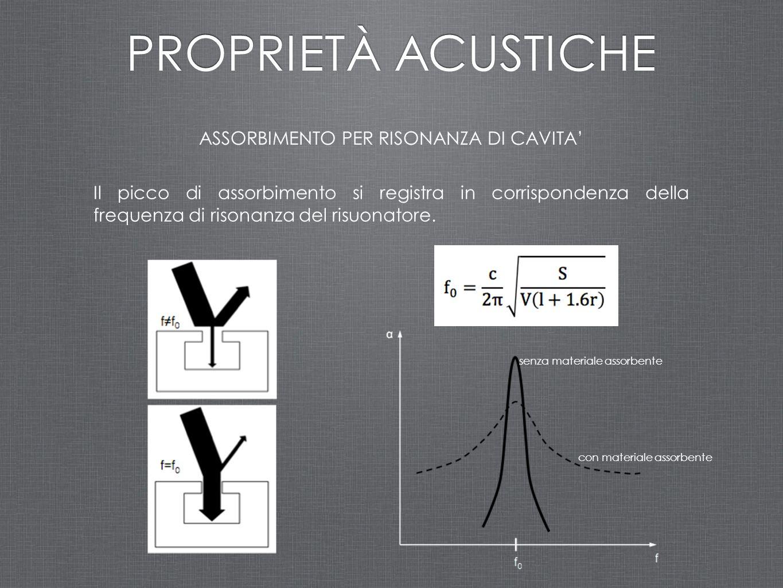 ASSORBIMENTO PER RISONANZA DI CAVITA' PROPRIETÀ ACUSTICHE Il picco di assorbimento si registra in corrispondenza della frequenza di risonanza del risu