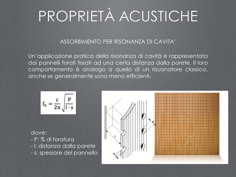 ASSORBIMENTO PER RISONANZA DI CAVITA' PROPRIETÀ ACUSTICHE Un'applicazione pratica della risonanza di cavità è rappresentata dai pannelli forati fissat