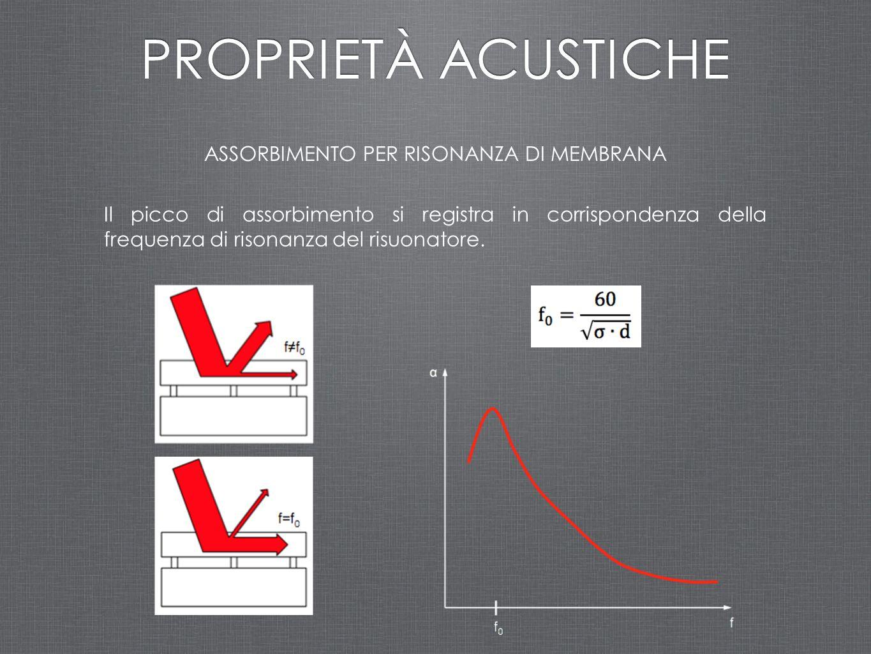 ASSORBIMENTO PER RISONANZA DI MEMBRANA PROPRIETÀ ACUSTICHE Il picco di assorbimento si registra in corrispondenza della frequenza di risonanza del ris