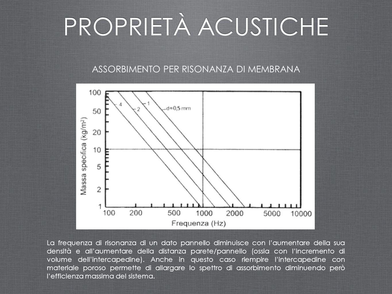 ASSORBIMENTO PER RISONANZA DI MEMBRANA PROPRIETÀ ACUSTICHE La frequenza di risonanza di un dato pannello diminuisce con l'aumentare della sua densità