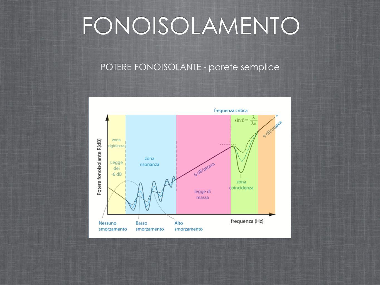 ASSORBIMENTO PER POROSITA' Si definiscono anche: PROPRIETÀ ACUSTICHE Resistenza al flusso specifica Resistività al flusso A partire dalla resistività al flusso e da altri parametri fisici caratteristici del materiale sono stati elaborati modelli matematici per la previsione del coefficiente di assorbimento (per incidenza normale) di un materiale fibroso.
