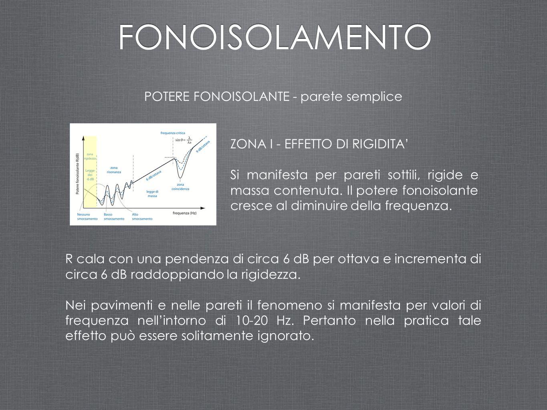 ZONA I - EFFETTO DI RIGIDITA' Si manifesta per pareti sottili, rigide e massa contenuta. Il potere fonoisolante cresce al diminuire della frequenza. R