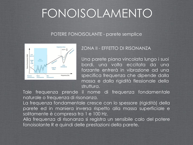 ZONA IV - EFFETTO DI COINCIDENZA In una parete colpita da un'onda sonora si instaurano onde flessionali la cui velocità varia con la frequenza.