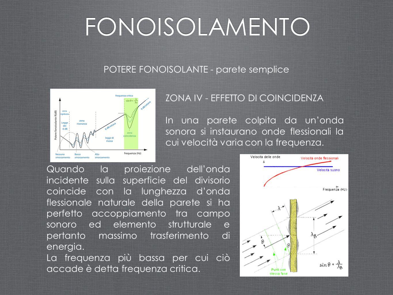 ZONA IV - EFFETTO DI COINCIDENZA In una parete colpita da un'onda sonora si instaurano onde flessionali la cui velocità varia con la frequenza. Quando