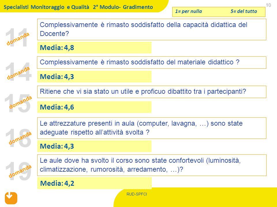RUD-SPFCI 11 10 10 Complessivamente è rimasto soddisfatto della capacità didattica del Docente? 1= per nulla 5= del tutto Media: 4,8 Ritiene che vi si