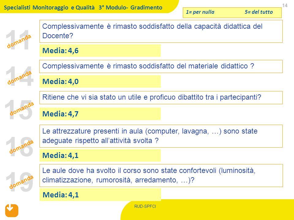 RUD-SPFCI 11 14 14 Complessivamente è rimasto soddisfatto della capacità didattica del Docente? 1= per nulla 5= del tutto Media: 4,6 Ritiene che vi si
