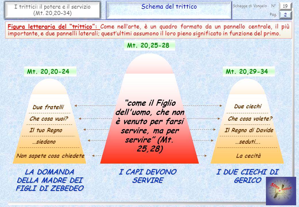 19 I trittici: il potere e il servizio (Mt. 20,20-34) Schema del trittico 2 Pag. Schegge di VangeloN° Mt. 20,20-24 Mt. 20,25-28 Mt. 20,29-34 Due frate