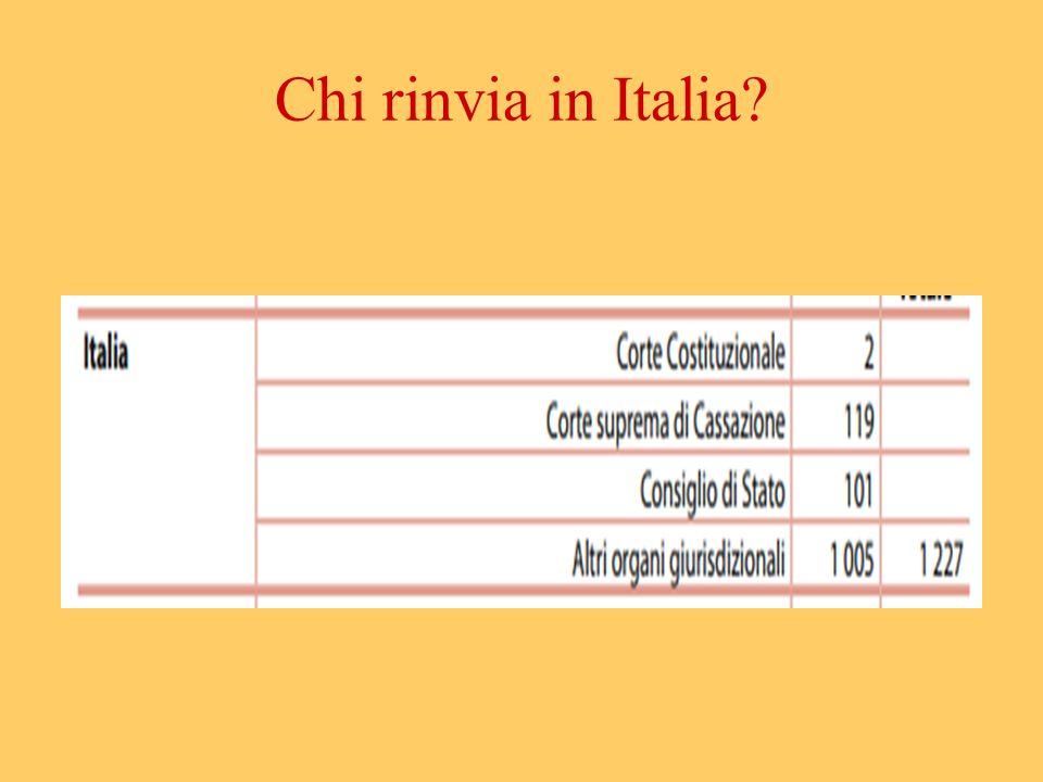 Chi rinvia in Italia