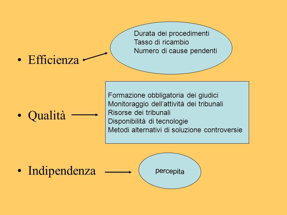 PaeseNumero domande pregiudiziali proposte 1952-2013 Italia1227 Francia886 Germania2050 Regno Unito561 Spagna313
