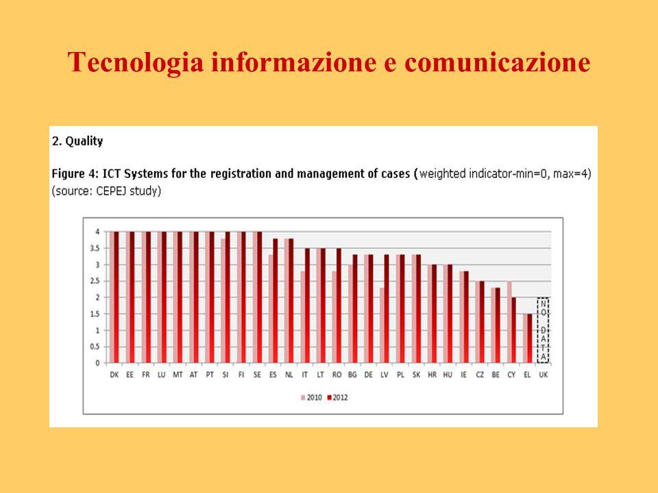 Tecnologia informazione e comunicazione
