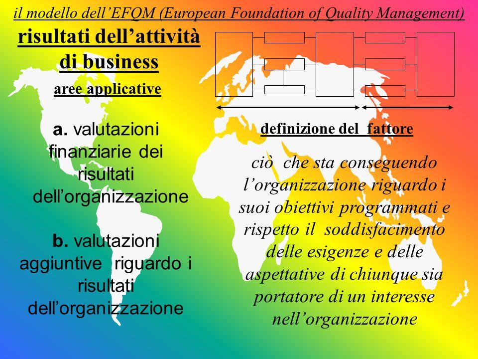 il modello dell'EFQM (European Foundation of Quality Management) definizione del fattore aree applicative ciò che sta conseguendo l'organizzazione riguardo i suoi obiettivi programmati e rispetto il soddisfacimento delle esigenze e delle aspettative di chiunque sia portatore di un interesse nell'organizzazione risultati dell'attività di business a.
