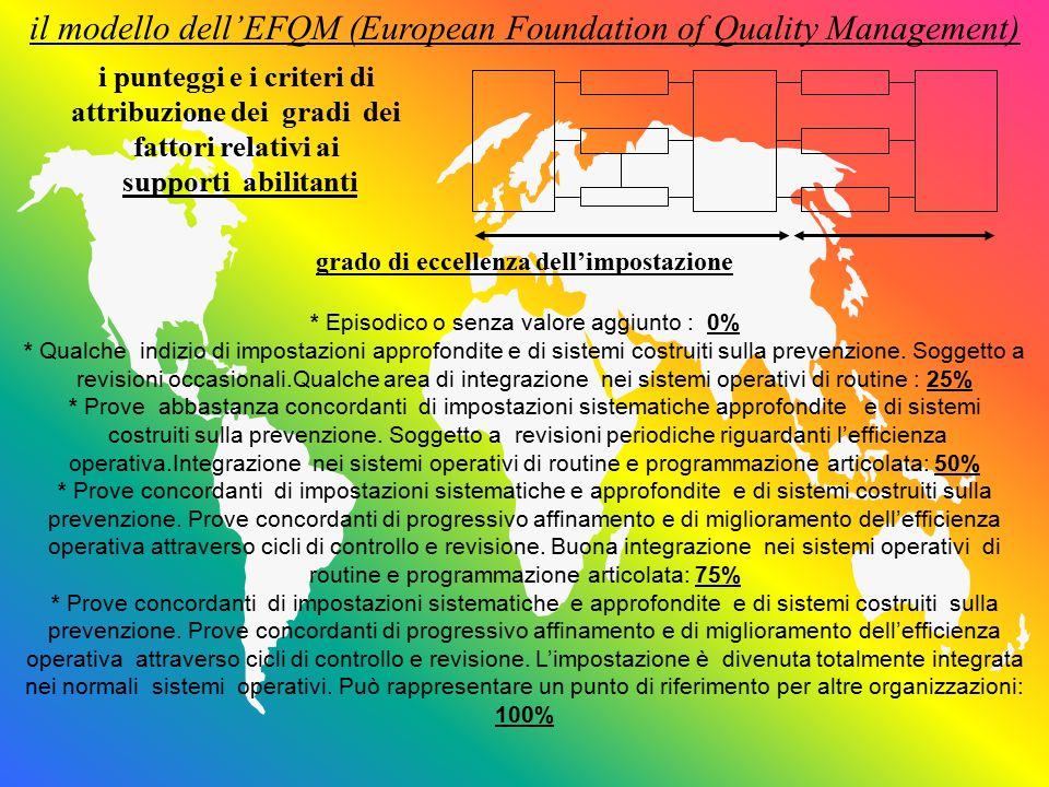il modello dell'EFQM (European Foundation of Quality Management) grado di eccellenza dell'impostazione * Episodico o senza valore aggiunto : 0% * Qualche indizio di impostazioni approfondite e di sistemi costruiti sulla prevenzione.