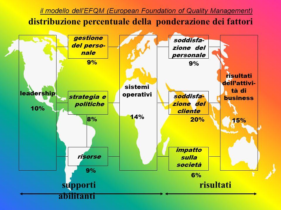 il modello dell'EFQM (European Foundation of Quality Management) grado di estensione dell'impostazione * Di scarso uso reale: 0% * In funzione in circa un quarto del potenziale se si considerano tutte le aree e le attività significative: 25% * In funzione in circa la metà del potenziale se si considerano tutte le aree e le attività significative: 50% * In funzione in circa tre quarti del potenziale se si considerano tutte le aree e le attività significative : 75% * Esteso a tutto il potenziale se si considerano tutte le aree e le attività significative: 100 % i punteggi e i criteri di attribuzione dei gradi dei fattori relativi ai supporti abilitanti