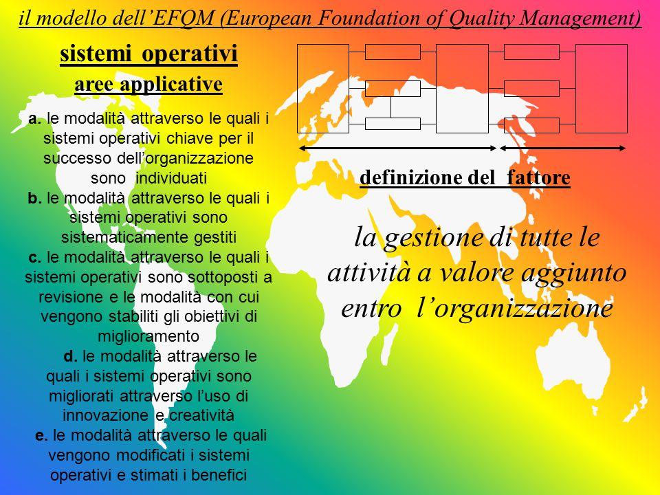 il modello dell'EFQM (European Foundation of Quality Management) definizione del fattore aree applicative sistemi operativi la gestione di tutte le attività a valore aggiunto entro l'organizzazione a.