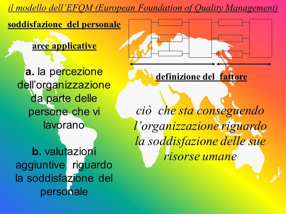 il modello dell'EFQM (European Foundation of Quality Management) definizione del fattore aree applicative ciò che sta conseguendo l'organizzazione riguardo la soddisfazione delle esigenze della comunità allargata cui appartiene impatto sulla società a.