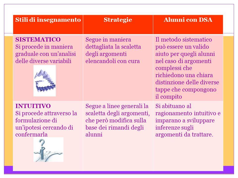 Stili di insegnamentoStrategieAlunni con DSA SISTEMATICO Si procede in maniera graduale con un'analisi delle diverse variabili Segue in maniera dettag