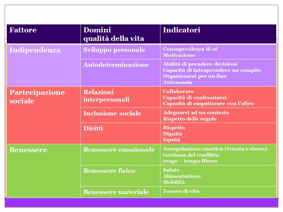 FattoreDomini qualità della vita Indicatori Indipendenza Sviluppo personale Consapevolezza di sé Motivazione Autodeterminazione Abilità di prendere de