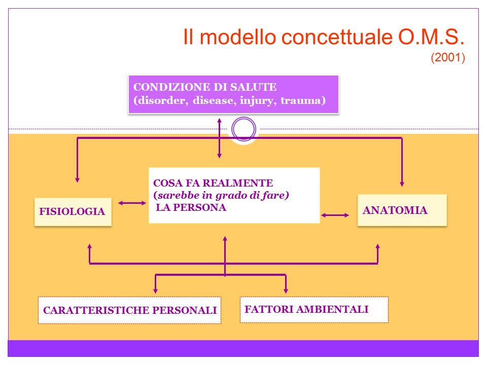Il modello concettuale O.M.S. (2001) FISIOLOGIA FATTORI AMBIENTALI CARATTERISTICHE PERSONALI ANATOMIA COSA FA REALMENTE (sarebbe in grado di fare) LA