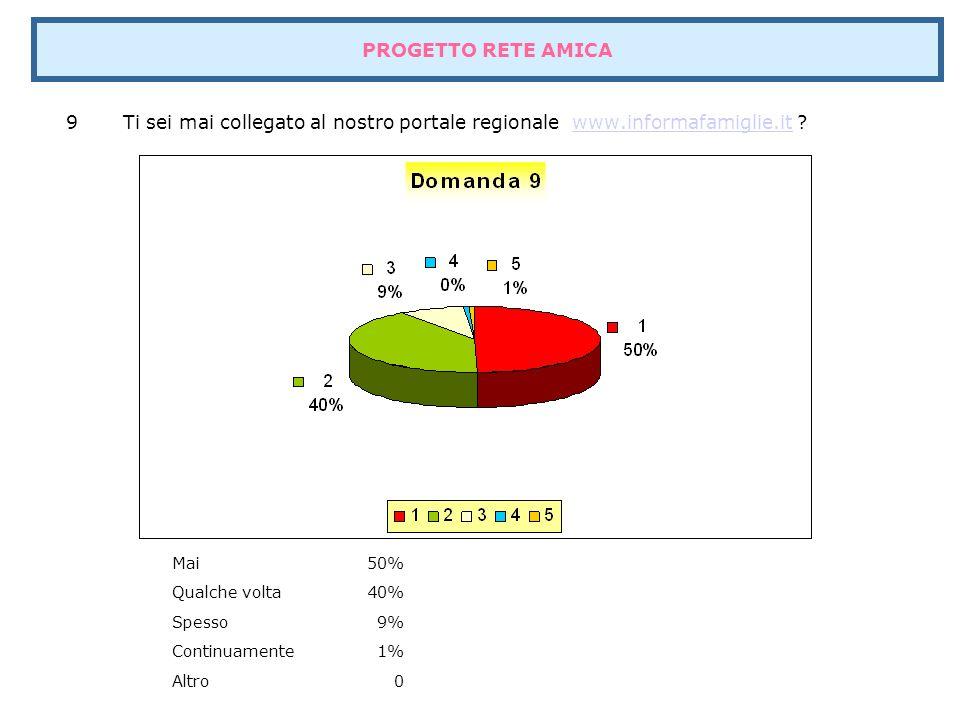 9 Ti sei mai collegato al nostro portale regionale www.informafamiglie.it www.informafamiglie.it Mai50% Qualche volta40% Spesso9% Continuamente1% Altro0 PROGETTO RETE AMICA