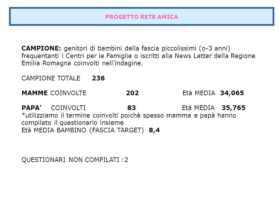 PROGETTO RETE AMICA CAMPIONE: genitori di bambini della fascia piccolissimi (o-3 anni) frequentanti i Centri per le Famiglie o iscritti alla News Letter della Regione Emilia Romagna coinvolti nell'indagine.