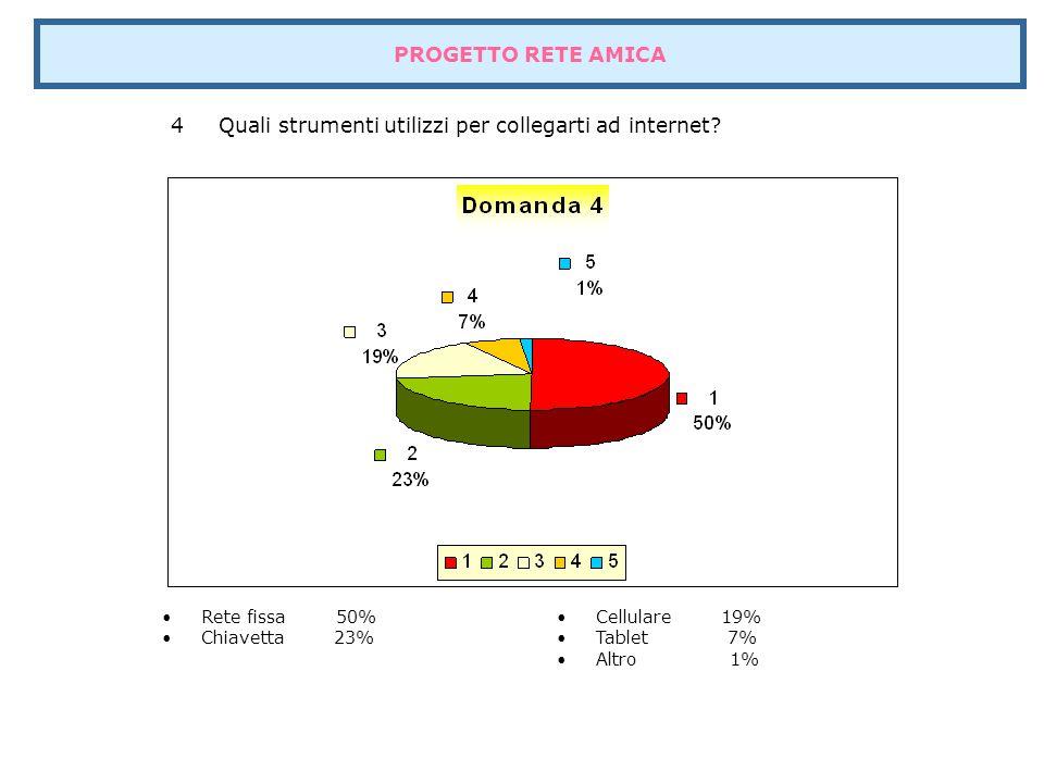 5 Utilizzi la rete internet regolarmente? Si 87% No 13% Altro 0% PROGETTO RETE AMICA