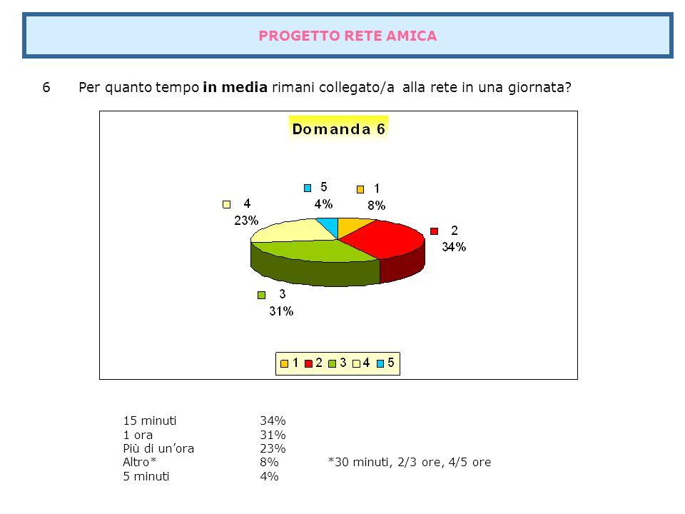 Domanda 9 questionario FE Ti sei mai collegato/a al nostro sito locale www.ifb.fe.it ?www.ifb.fe.it Mai52% Qualche volta42% Spesso6% Continuamente Altro PROGETTO RETE AMICA
