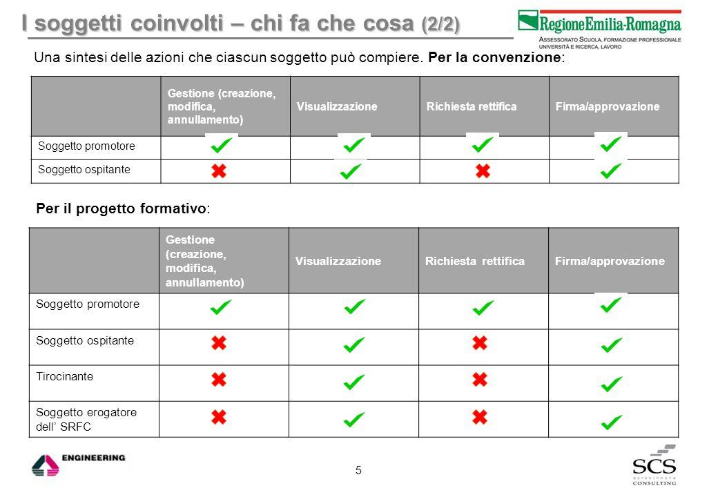 Compilazione progetto formativo (3/3) L'inserimento di un nuovo progetto formativo e le sezioni da editare 16