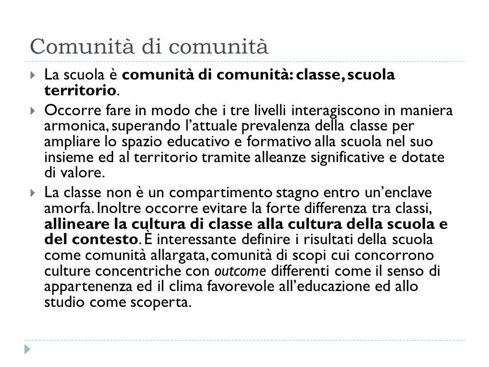 Comunità di comunità  La scuola è comunità di comunità: classe, scuola territorio.