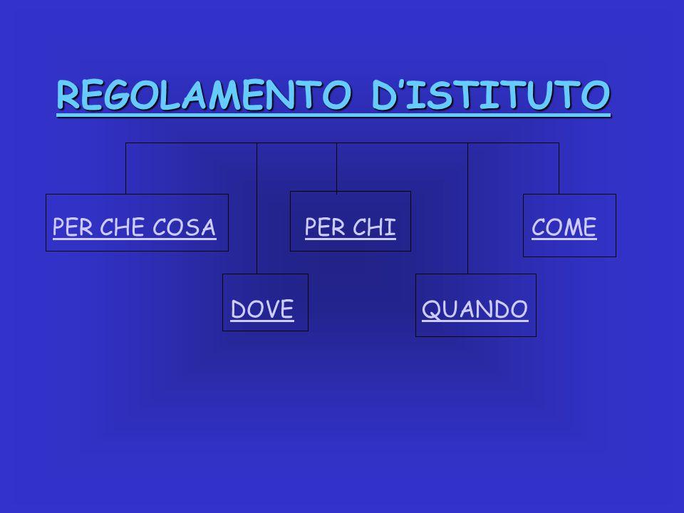 Nasce dall'esigenza di regolamentare il comportamento della collettività all'interno di un sistema, tenendo conto delle esigenze del territorio, della platea scolastica e dei fini dell'istituto.