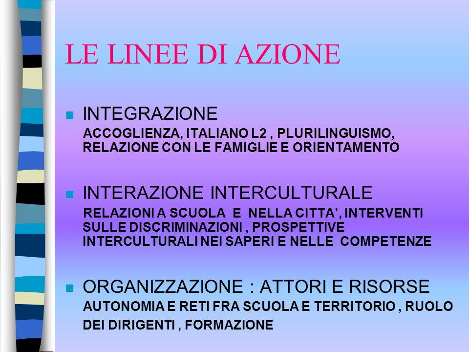 LE LINEE DI AZIONE n INTEGRAZIONE ACCOGLIENZA, ITALIANO L2, PLURILINGUISMO, RELAZIONE CON LE FAMIGLIE E ORIENTAMENTO n INTERAZIONE INTERCULTURALE RELAZIONI A SCUOLA E NELLA CITTA', INTERVENTI SULLE DISCRIMINAZIONI, PROSPETTIVE INTERCULTURALI NEI SAPERI E NELLE COMPETENZE n ORGANIZZAZIONE : ATTORI E RISORSE AUTONOMIA E RETI FRA SCUOLA E TERRITORIO, RUOLO DEI DIRIGENTI, FORMAZIONE