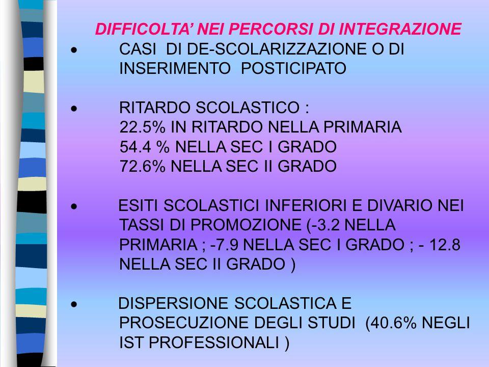 DIFFICOLTA' NEI PERCORSI DI INTEGRAZIONE  CASI DI DE-SCOLARIZZAZIONE O DI INSERIMENTO POSTICIPATO  RITARDO SCOLASTICO : 22.5% IN RITARDO NELLA PRIMARIA 54.4 % NELLA SEC I GRADO 72.6% NELLA SEC II GRADO  ESITI SCOLASTICI INFERIORI E DIVARIO NEI TASSI DI PROMOZIONE (-3.2 NELLA PRIMARIA ; -7.9 NELLA SEC I GRADO ; - 12.8 NELLA SEC II GRADO )  DISPERSIONE SCOLASTICA E PROSECUZIONE DEGLI STUDI (40.6% NEGLI IST PROFESSIONALI )