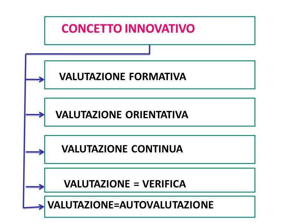 Carlo Petracca CONCETTO INNOVATIVO VALUTAZIONE FORMATIVA VALUTAZIONE ORIENTATIVA VALUTAZIONE CONTINUA VALUTAZIONE = VERIFICA VALUTAZIONE=AUTOVALUTAZIO