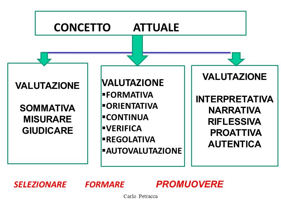 Carlo Petracca CO CONCETTO ATTUALE VALUTAZIONE SOMMATIVA MISURARE GIUDICARE VALUTAZIONE INTERPRETATIVA NARRATIVA RIFLESSIVA PROATTIVA AUTENTICA VALUTA