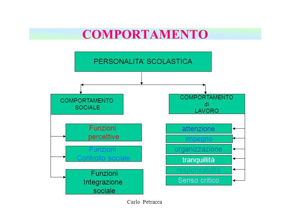 COMPORTAMENTO PERSONALITA' SCOLASTICA COMPORTAMENTO SOCIALE Funzioni percettive Funzioni Controllo sociale Funzioni Integrazione sociale COMPORTAMENTO
