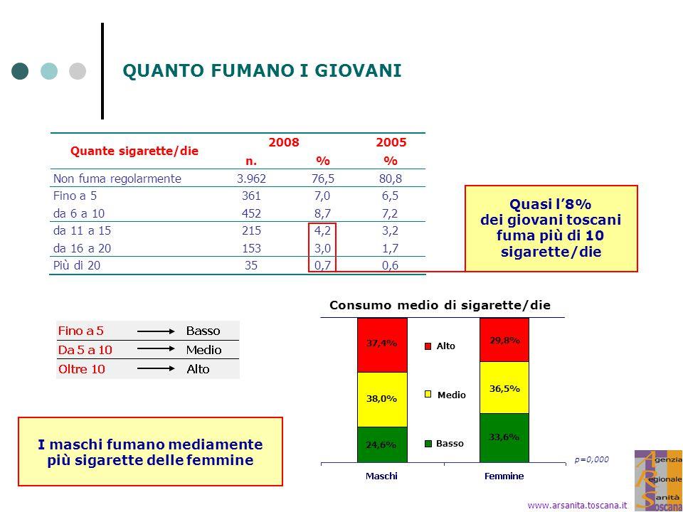 QUANTO FUMANO I GIOVANI Quasi l'8% dei giovani toscani fuma più di 10 sigarette/die I maschi fumano mediamente più sigarette delle femmine www.arsanita.toscana.it Consumo medio di sigarette/die 24,6% 33,6% 38,0% 36,5% 37,4% 29,8% Alto Medio Basso p=0,000