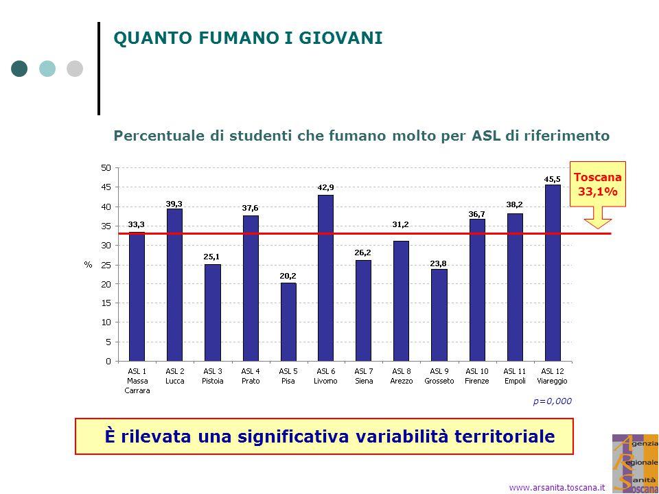 QUANTO FUMANO I GIOVANI Percentuale di studenti che fumano molto per ASL di riferimento Toscana 33,1% È rilevata una significativa variabilità territoriale www.arsanita.toscana.it p=0,000
