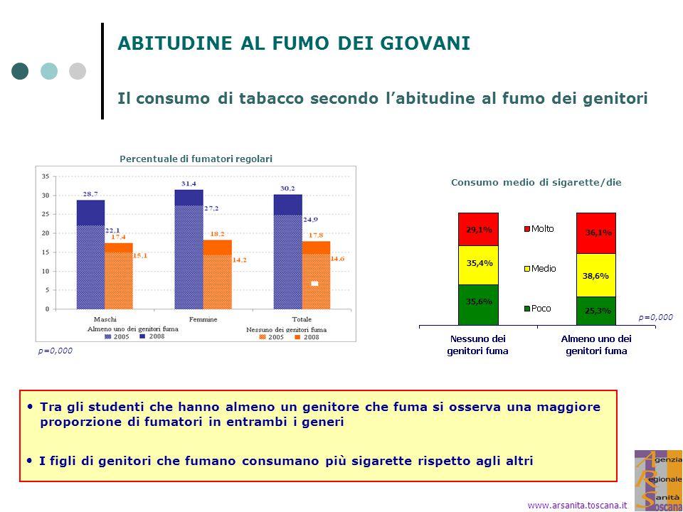 ABITUDINE AL FUMO DEI GIOVANI Il consumo di tabacco secondo l'abitudine al fumo dei genitori www.arsanita.toscana.it Percentuale di fumatori regolari