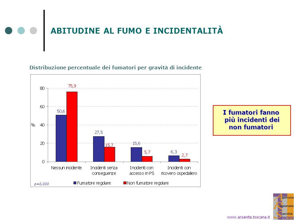 ABITUDINE AL FUMO E INCIDENTALITÀ p=0,000 Distribuzione percentuale dei fumatori per gravità di incidente www.arsanita.toscana.it I fumatori fanno più